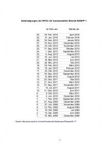 Bild 1: Liste Betriebsbeginn KKNPP 1