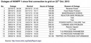 Tabelle 1: Ausfälle KKNPP 1